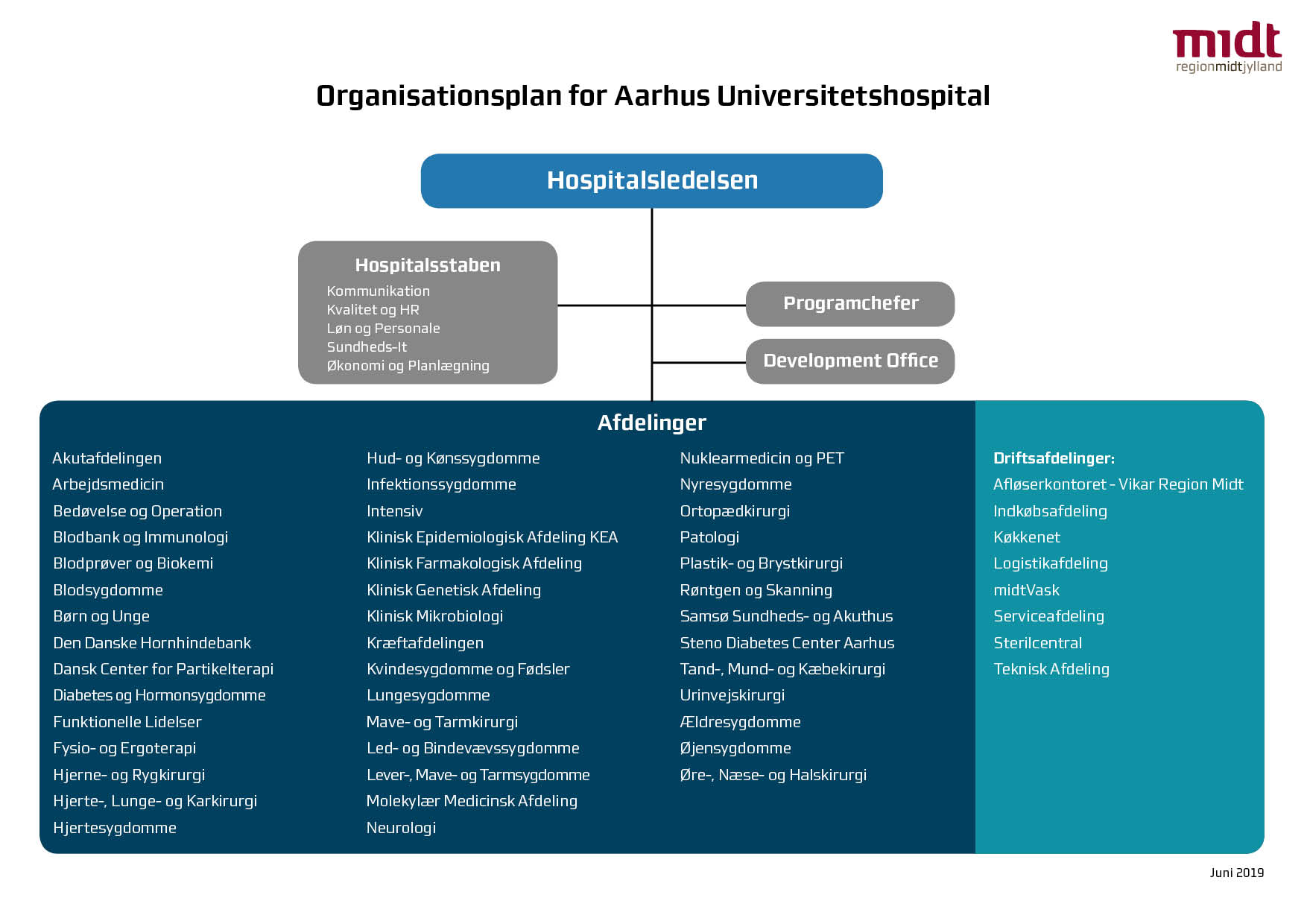 Organisationsplan for AUH februar 2019.jpg